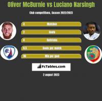 Oliver McBurnie vs Luciano Narsingh h2h player stats