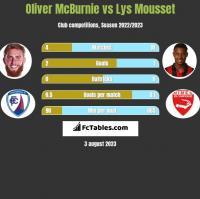Oliver McBurnie vs Lys Mousset h2h player stats