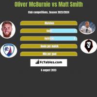 Oliver McBurnie vs Matt Smith h2h player stats