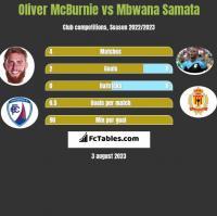 Oliver McBurnie vs Mbwana Samata h2h player stats
