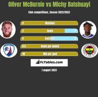Oliver McBurnie vs Michy Batshuayi h2h player stats