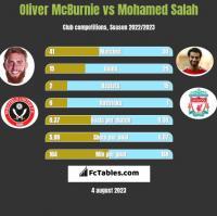 Oliver McBurnie vs Mohamed Salah h2h player stats