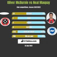 Oliver McBurnie vs Neal Maupay h2h player stats