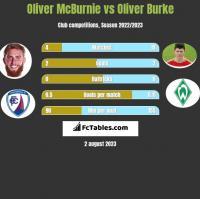 Oliver McBurnie vs Oliver Burke h2h player stats