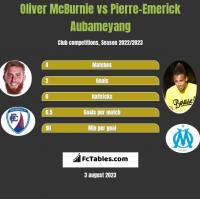 Oliver McBurnie vs Pierre-Emerick Aubameyang h2h player stats