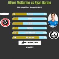 Oliver McBurnie vs Ryan Hardie h2h player stats