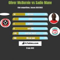 Oliver McBurnie vs Sadio Mane h2h player stats