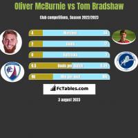 Oliver McBurnie vs Tom Bradshaw h2h player stats