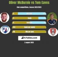 Oliver McBurnie vs Tom Eaves h2h player stats
