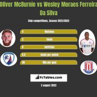Oliver McBurnie vs Wesley Moraes Ferreira Da Silva h2h player stats