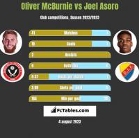 Oliver McBurnie vs Joel Asoro h2h player stats