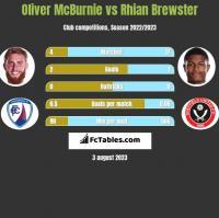 Oliver McBurnie vs Rhian Brewster h2h player stats