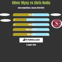 Oliver Myny vs Chris Bedia h2h player stats
