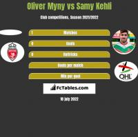 Oliver Myny vs Samy Kehli h2h player stats