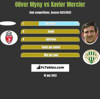 Oliver Myny vs Xavier Mercier h2h player stats