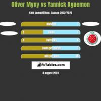 Oliver Myny vs Yannick Aguemon h2h player stats