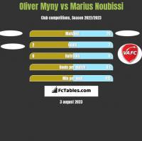 Oliver Myny vs Marius Noubissi h2h player stats