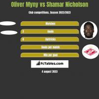 Oliver Myny vs Shamar Nicholson h2h player stats