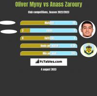 Oliver Myny vs Anass Zaroury h2h player stats