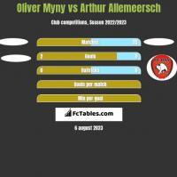 Oliver Myny vs Arthur Allemeersch h2h player stats