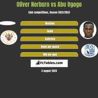 Oliver Norburn vs Abu Ogogo h2h player stats