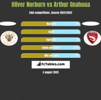 Oliver Norburn vs Arthur Gnahoua h2h player stats