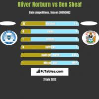 Oliver Norburn vs Ben Sheaf h2h player stats