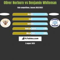 Oliver Norburn vs Benjamin Whiteman h2h player stats