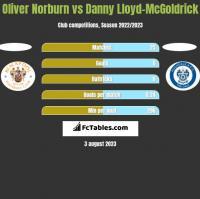 Oliver Norburn vs Danny Lloyd-McGoldrick h2h player stats