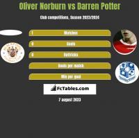 Oliver Norburn vs Darren Potter h2h player stats