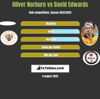 Oliver Norburn vs David Edwards h2h player stats