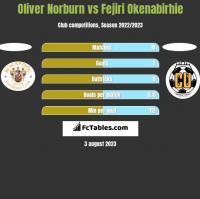 Oliver Norburn vs Fejiri Okenabirhie h2h player stats