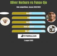 Oliver Norburn vs Funso Ojo h2h player stats
