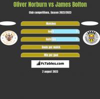 Oliver Norburn vs James Bolton h2h player stats