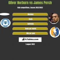 Oliver Norburn vs James Perch h2h player stats