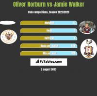 Oliver Norburn vs Jamie Walker h2h player stats
