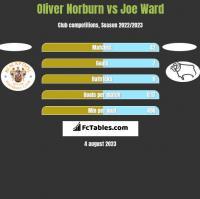 Oliver Norburn vs Joe Ward h2h player stats
