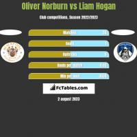 Oliver Norburn vs Liam Hogan h2h player stats