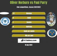 Oliver Norburn vs Paul Parry h2h player stats