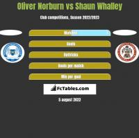Oliver Norburn vs Shaun Whalley h2h player stats