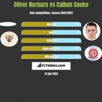 Oliver Norburn vs Callum Cooke h2h player stats