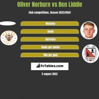 Oliver Norburn vs Ben Liddle h2h player stats
