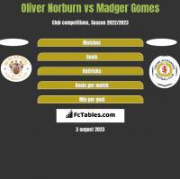 Oliver Norburn vs Madger Gomes h2h player stats