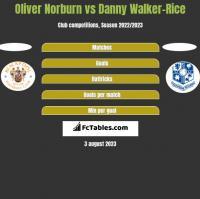 Oliver Norburn vs Danny Walker-Rice h2h player stats