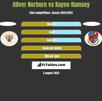 Oliver Norburn vs Kayne Ramsey h2h player stats