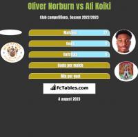 Oliver Norburn vs Ali Koiki h2h player stats