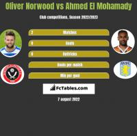Oliver Norwood vs Ahmed El Mohamady h2h player stats