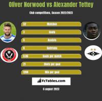 Oliver Norwood vs Alexander Tettey h2h player stats