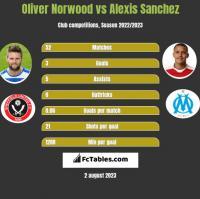 Oliver Norwood vs Alexis Sanchez h2h player stats
