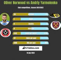 Oliver Norwood vs Andriy Yarmolenko h2h player stats